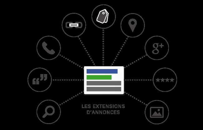 Les différentes extensions AdWords