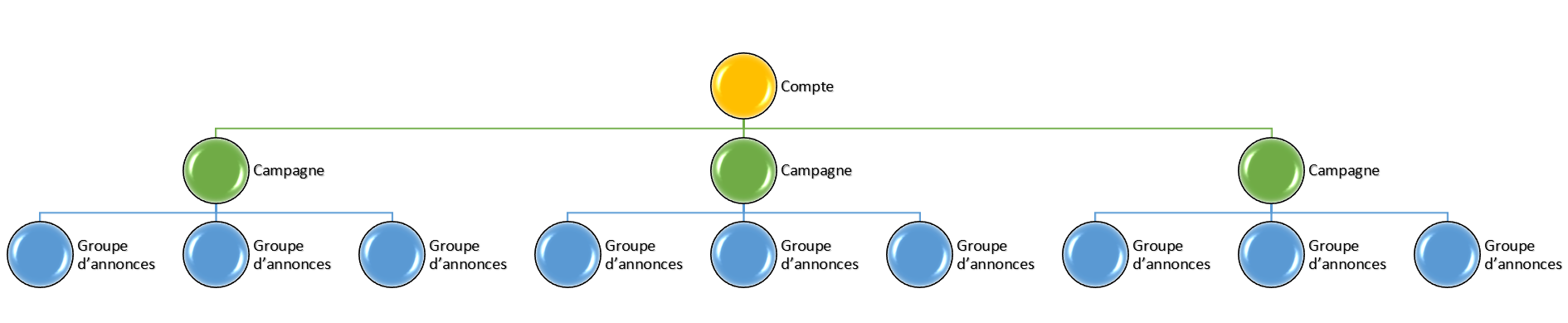 structure-campagne