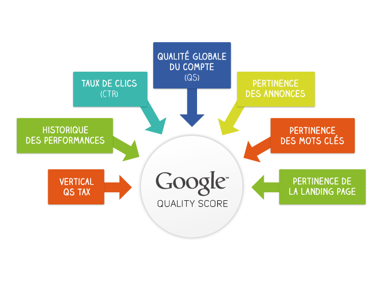 Qualtiy Score AdWords