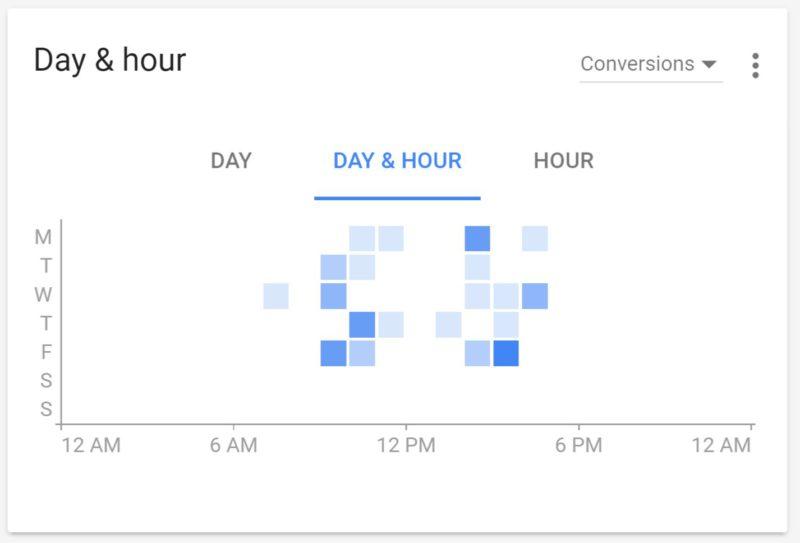 nouveaux-graphiques-adwords-conversions-heures-jours