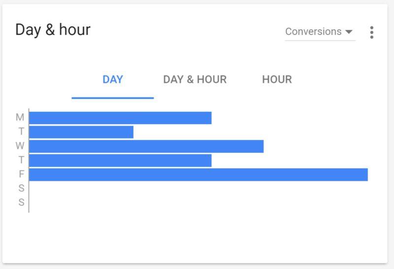 nouveaux-graphiques-adwords-conversions-jours