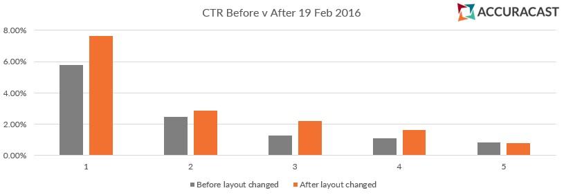 CTR après suppression annonces latérales