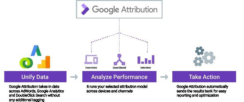 Google Attribution