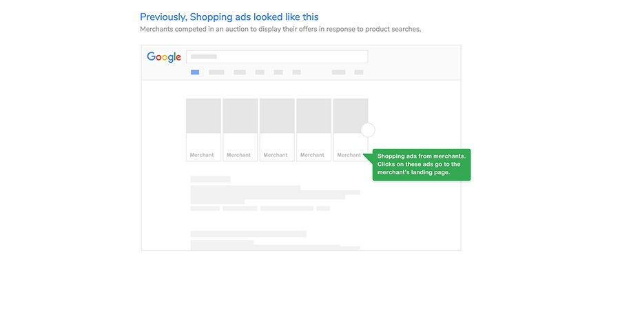 Google Shopping Avant