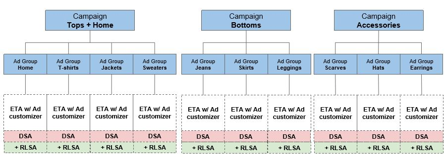 Structure AdWords