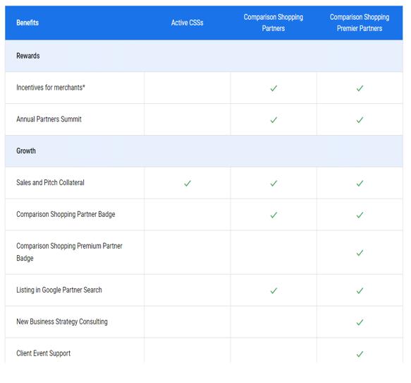 Différences CSS, CSP et CSPP