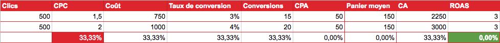 Hypothèse de l'augmentation du CPC et du taux de conversion