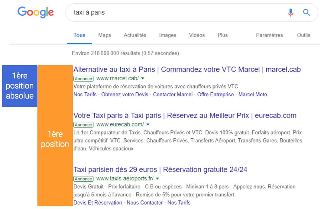 fin aposition moyenne google ads