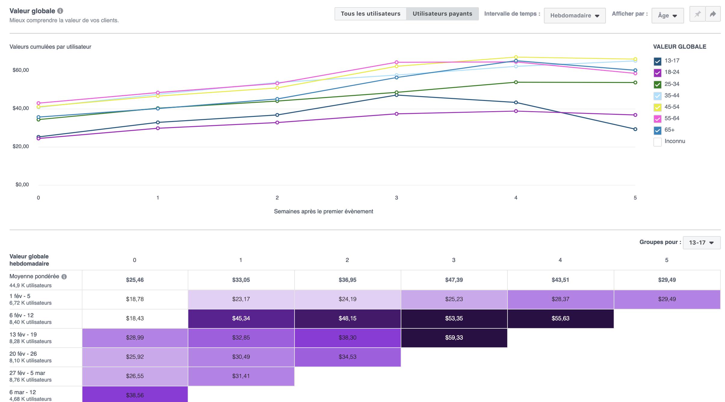 mesurer campagnes facebook analytics