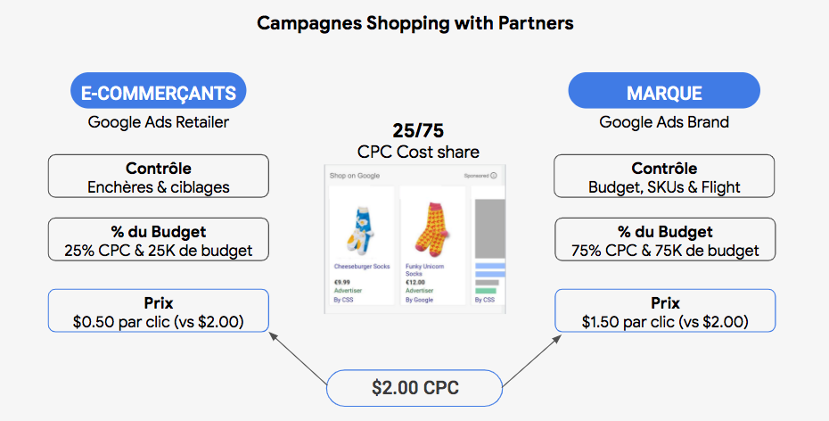 Google Shopping with partners