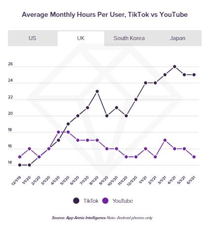 L'utilisation de TikTok et de Youtube au Royaume-Uni